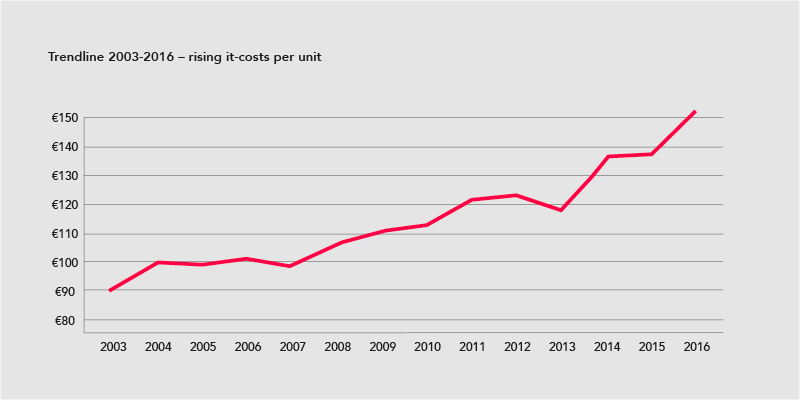 TRENDLINE 2003-2016 – Rising it-costs per unit from approx. €90 to €150