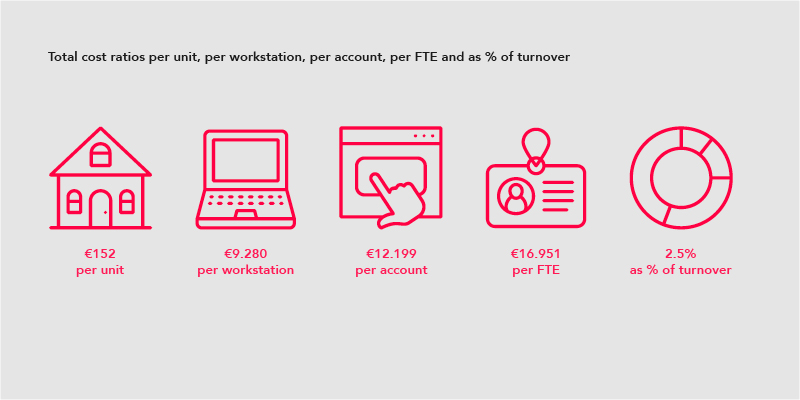 Total cost ratios per unit (€152), per workstation (€9.280), per account (€12.199), per FTE (€16.951) and as % of turnover